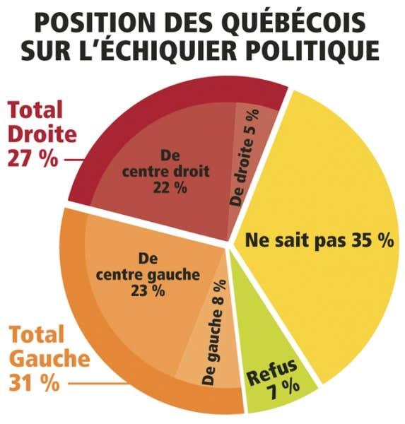 Position des Québécois sur l'échiquier politique