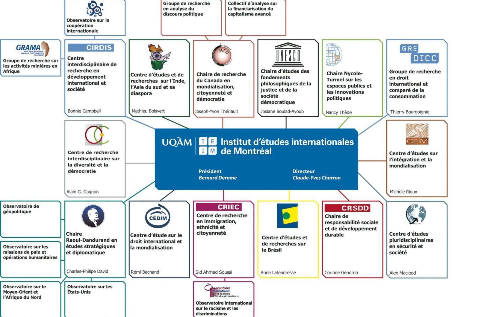 Organigramme des différents centres de recherche rattachés à l'IEIM