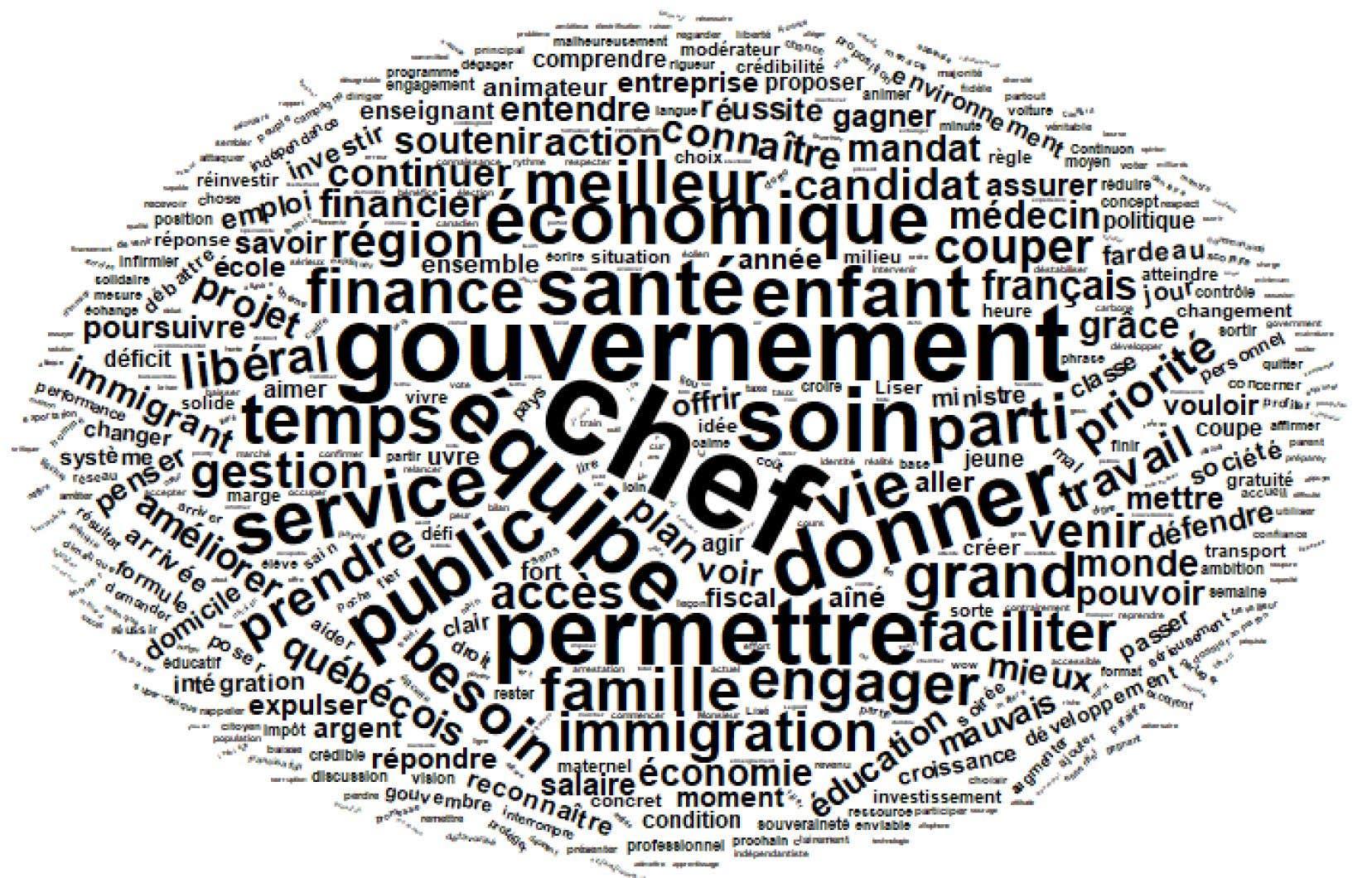 Ce nuage de mots fait le bilan des termes les plus employés sur Twitter avec le mot-clic #faceafaceTVA lors du second débat.