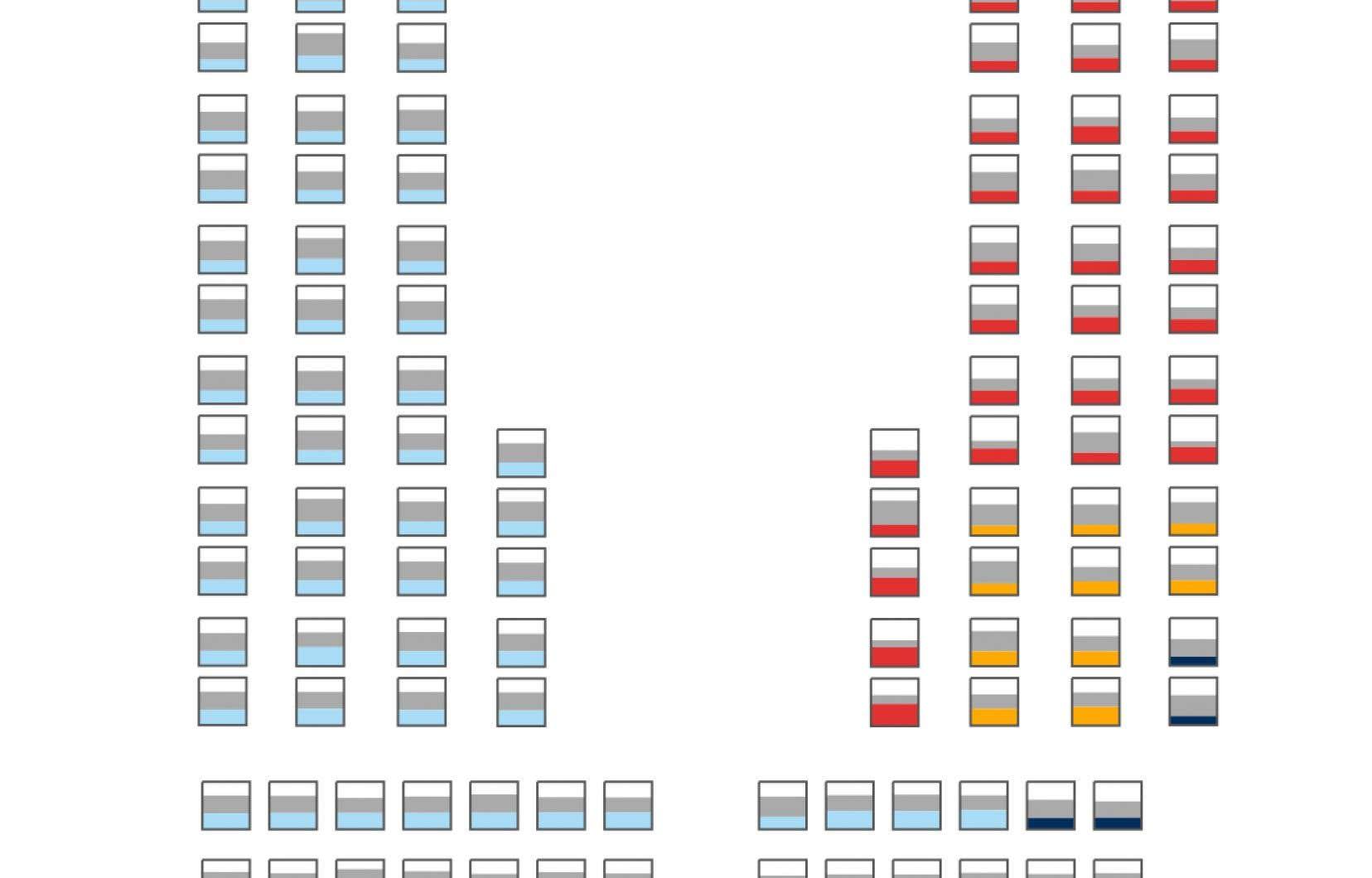 L'Assemblée nationale est composée de 125 députés élus.