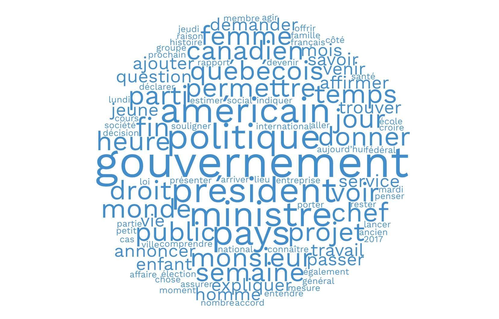 Ce nuage de mots met en relief les principaux thèmes abordés dans les éditions papier et numériques du «Devoir».