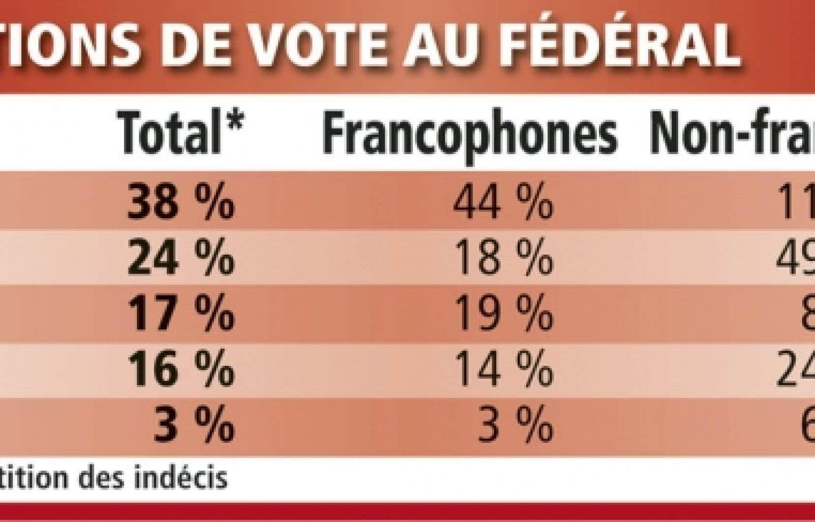 Tableau - Intentions de vote des Québécois au fédéral