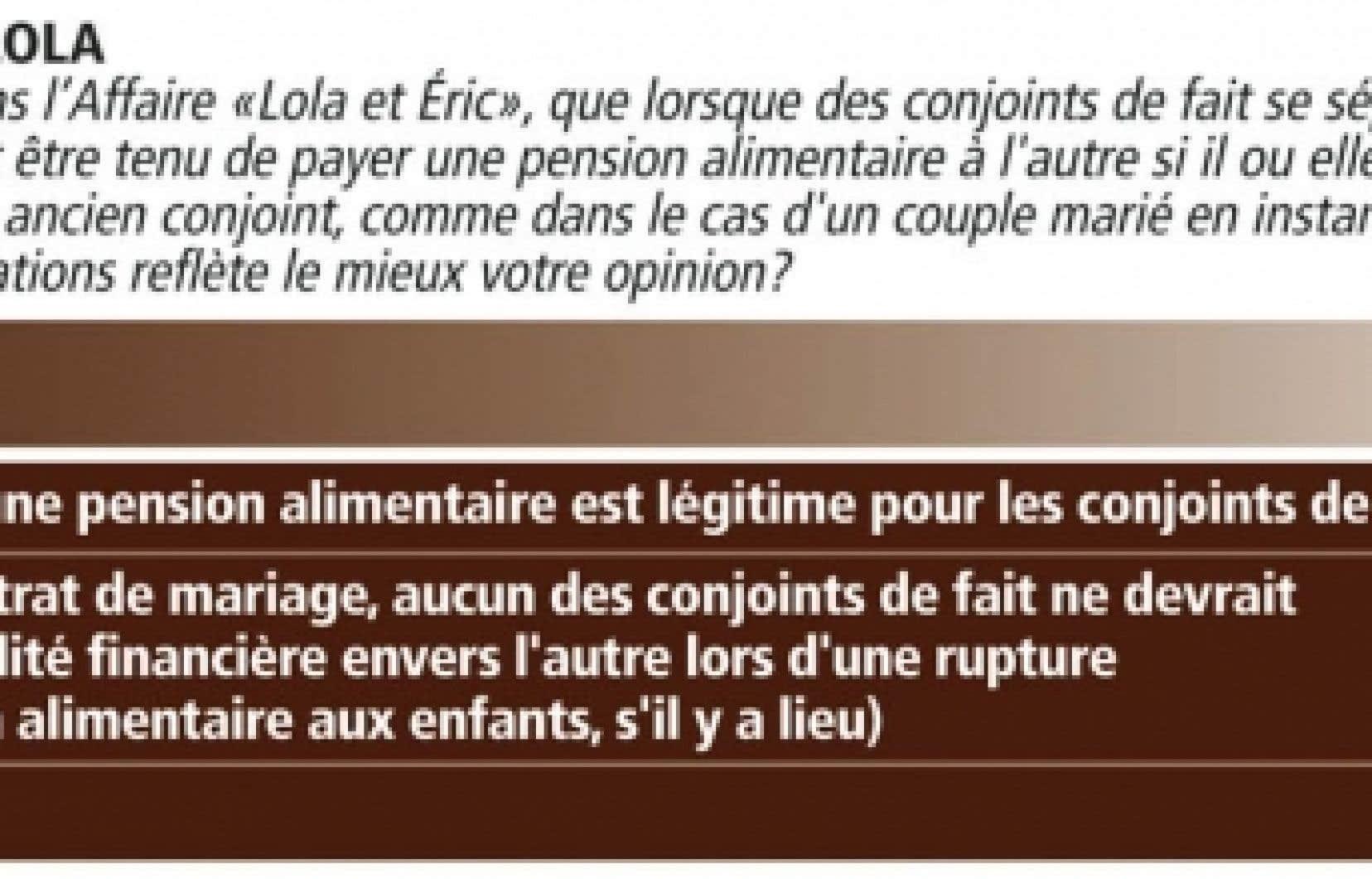 Lola Et Eric Pas D Obligation Financiere Sans Contrat De Mariage Disent Les Quebecois Le Devoir