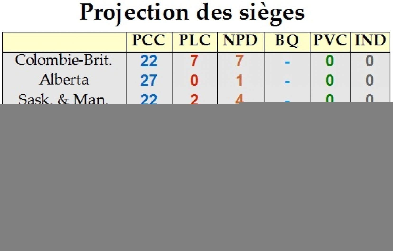 Projection du nombre de sièges par parti et par provinces