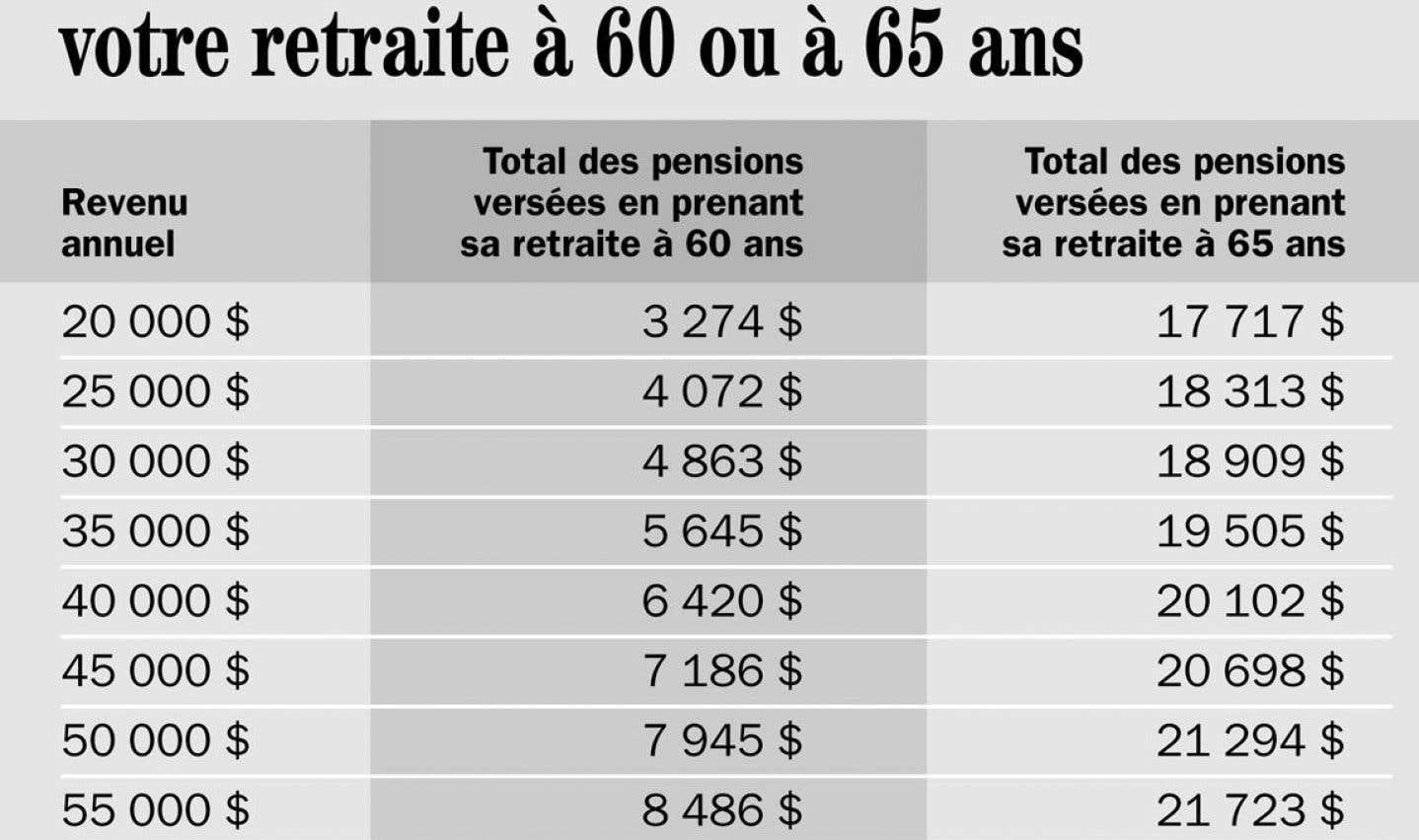 Prendre sa retraite à 60 ou à 65ans?