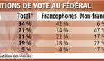Intentions de vote au fédéral